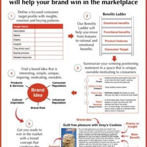 Best Brand Positioning Statement Template Doc Example